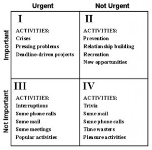 4 quadrant important urgent time