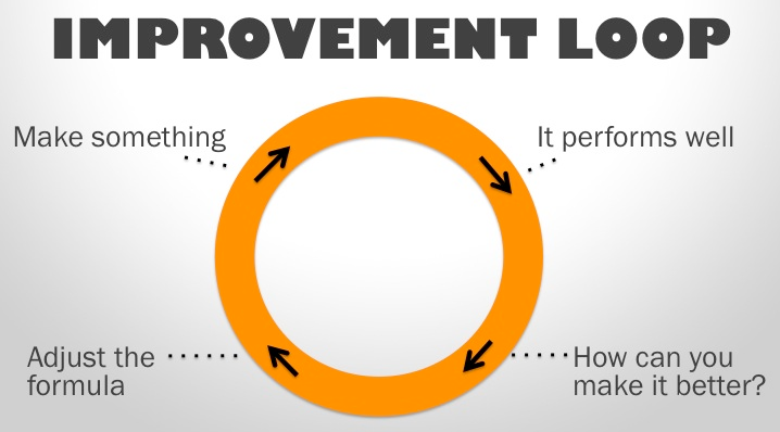 improvement loop